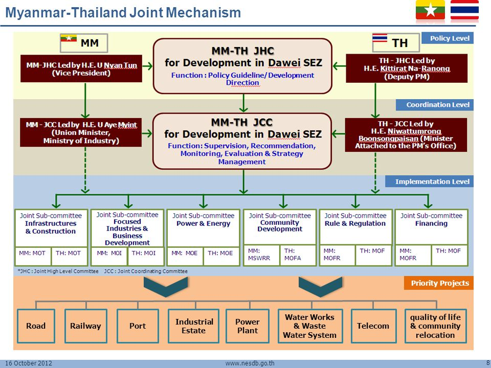 Division Development Committee Dawei, Regional Connectivity & Thailand's Investment Plans - ppt download