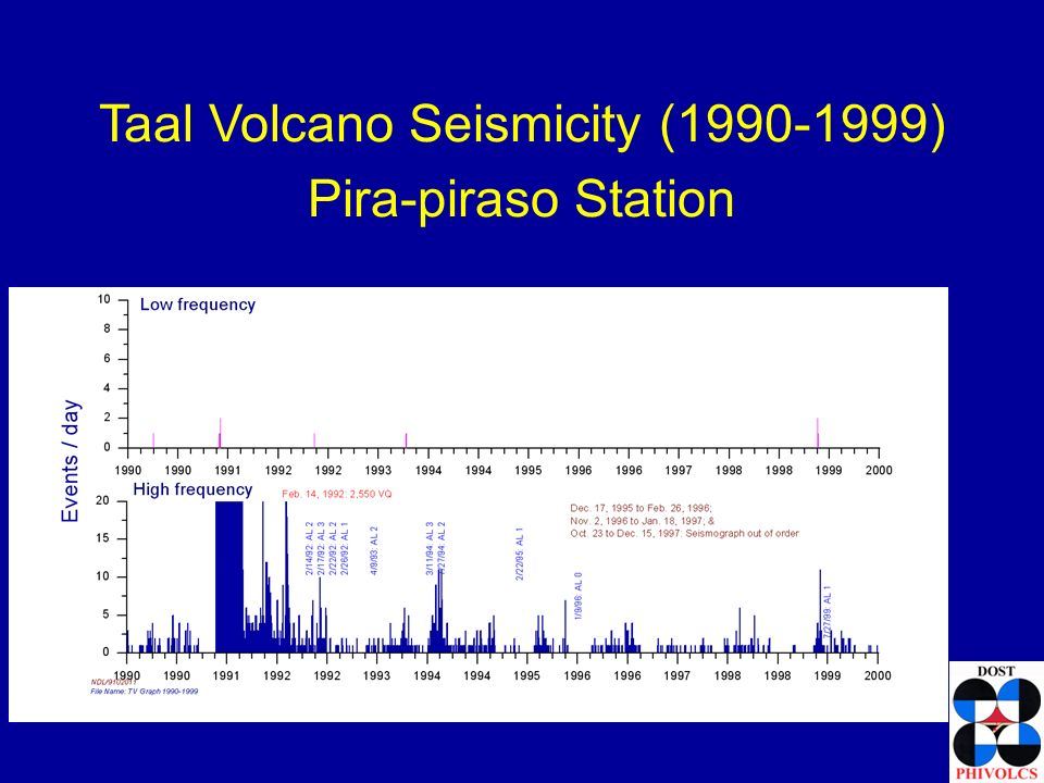 Philippine Institute of Volcanology & Seismology (Philvolcs) Station Camiguin, Recurring non-eruptive unrest at Taal (Philippines) - ppt download
